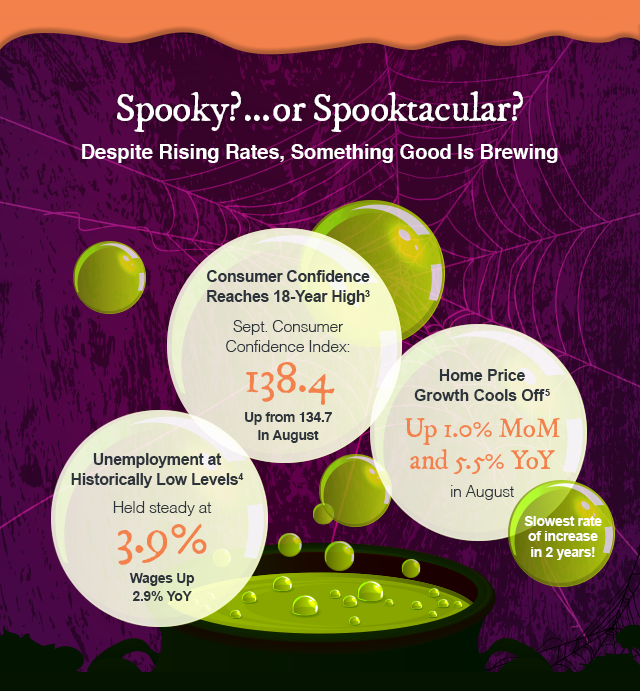 Spooky? ... or Spooktacular? Despite Rising Rates, Something Good is Brewing