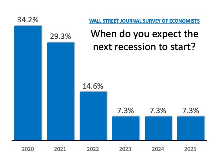 How Long Can This Economic Recovery Last?   Simplifying The Market