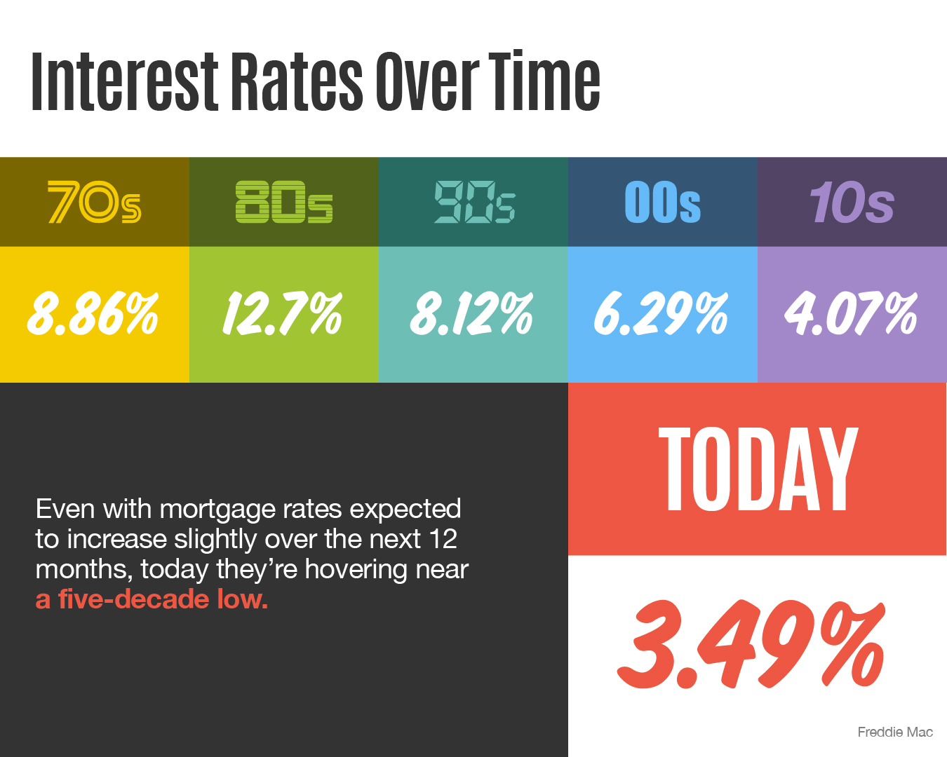 Interest Rates Over Time [INFOGRAPHIC] | Simplifying The Market