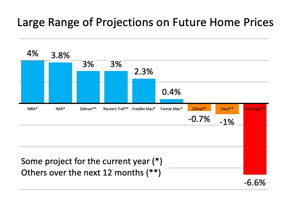 What Are Experts Saying about Home Prices?   Simplifying The Market