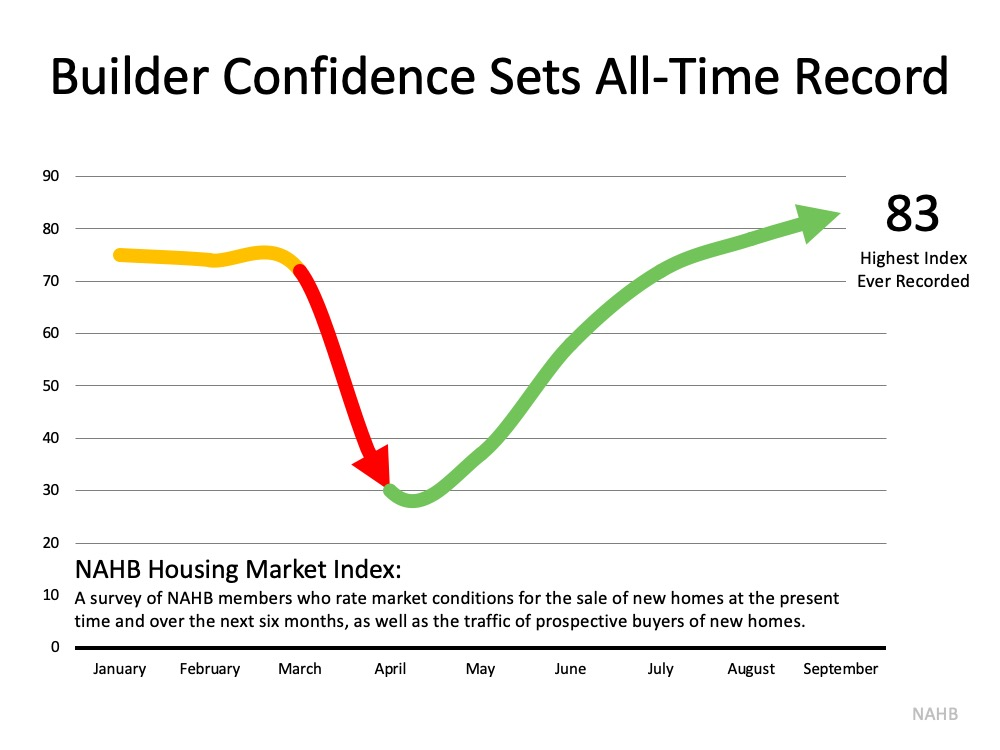 Home Builder Confidence Hits All-Time Record | Simplifying The Market